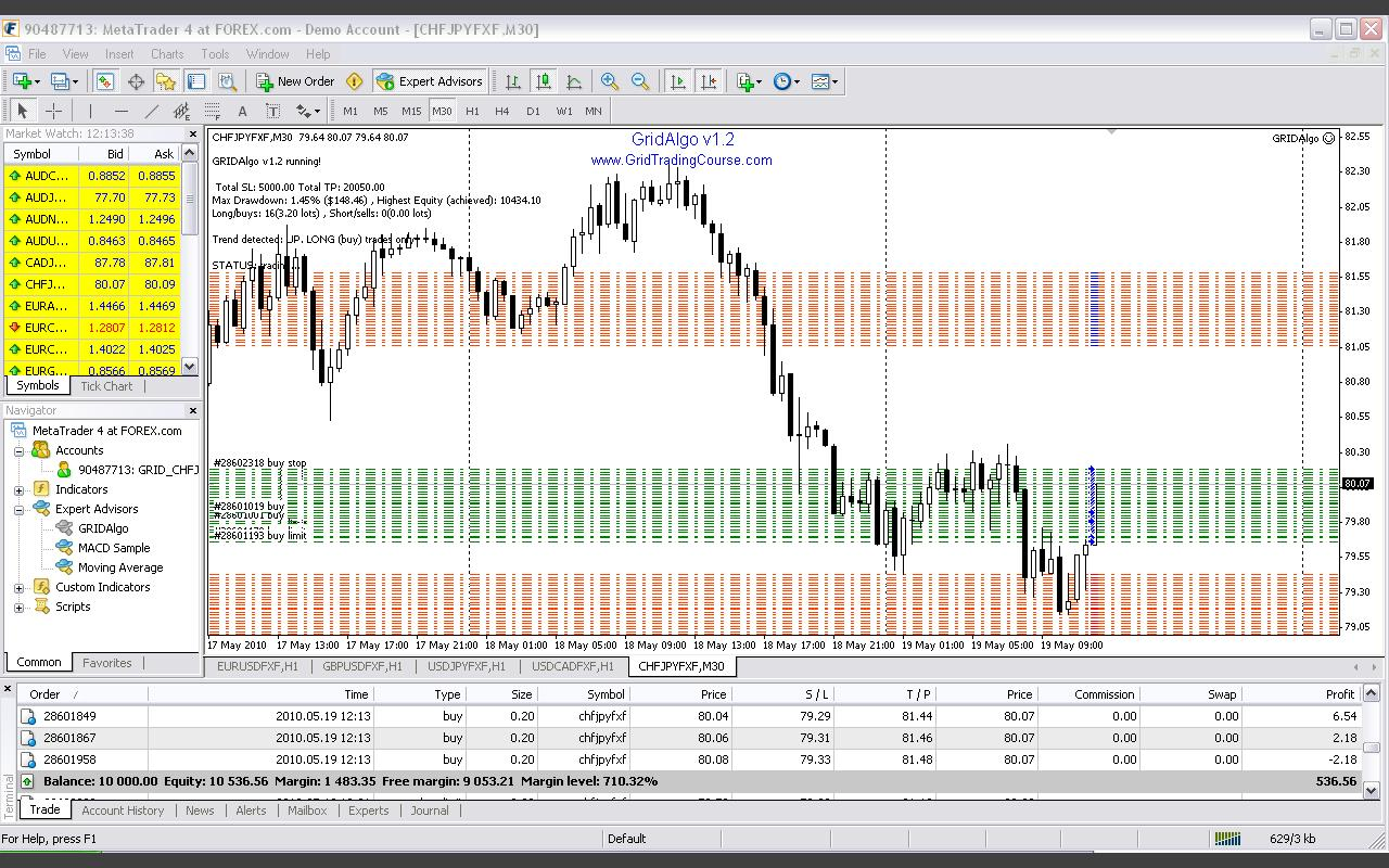 Forex prioce grid trading