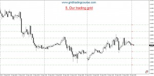 grid-trading-basics-how-to-create-a-trading-grid-chart-5-our-trading-grid