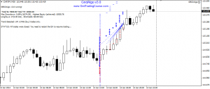 Forex News Grid Trading on CHFJPY 14-Jan-2014